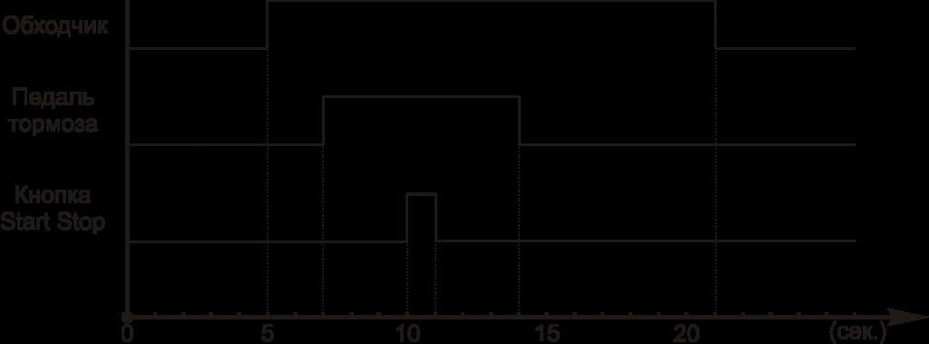 Диаграмма запуска StartStop